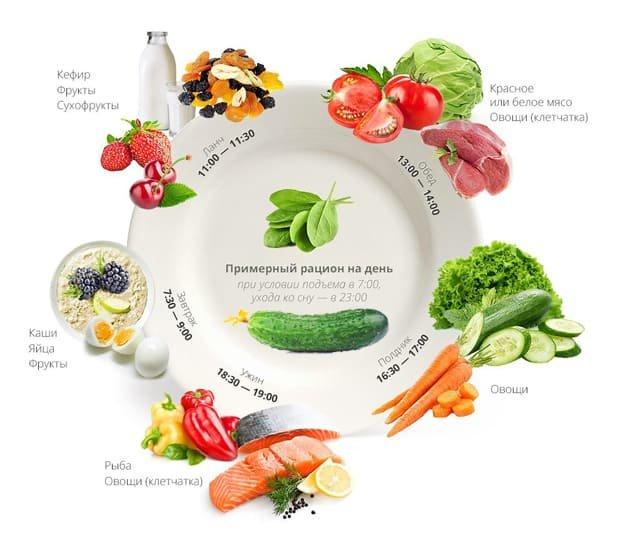 Пятиразовое питание для похудения – просто, доступно, эффективно