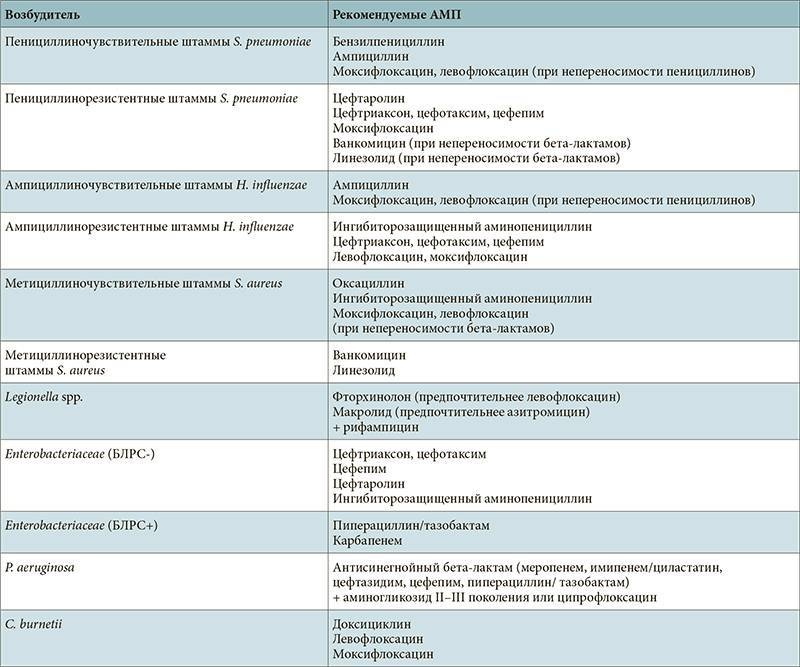 Симптомы и последствия запущенного воспаления легких