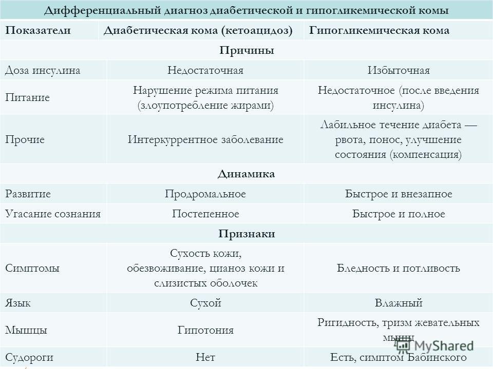 Признаки гипогликемии | советы доктора