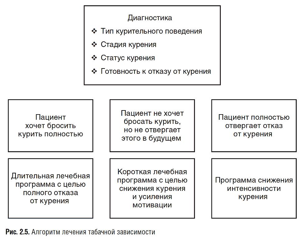 Противопоказания и последствия курения при пневмонии
