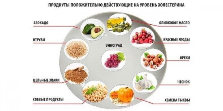 Холестериновая диета. диета при повышенном холестерине
