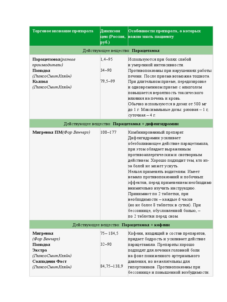 Пенталгин icn - средство с анестезирующим опиоидным и психостимулирующим действием