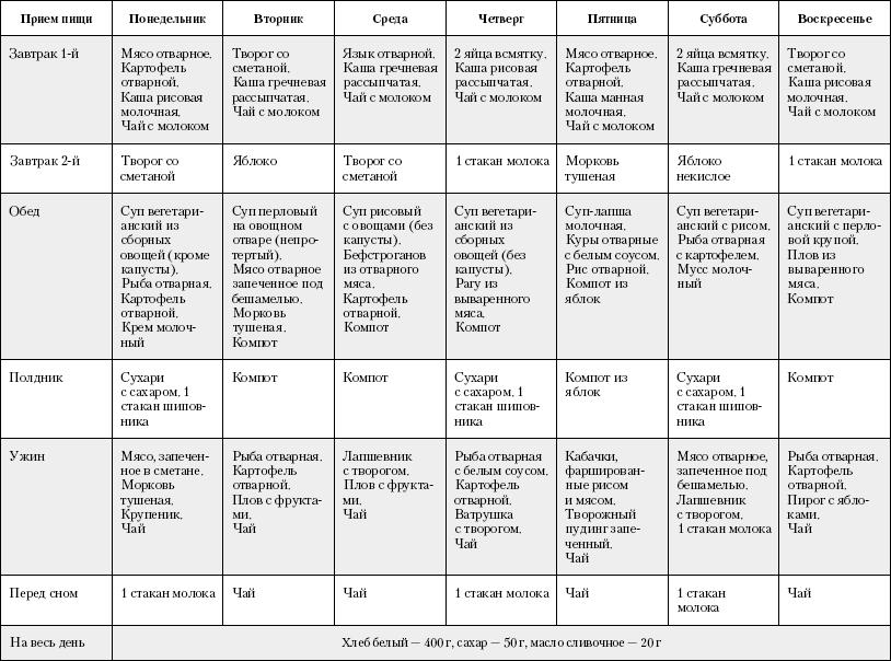 Лечебная диета «стол 9»: особенности питания при диабете второго типа
