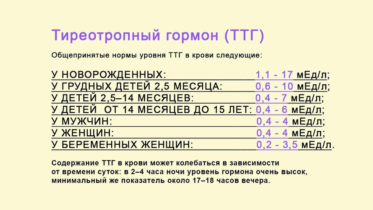 Анализ на гормоны щитовидной железы ттг, тз, т4, антитела – расшифровка показателей, нормы и отклонения от нормы