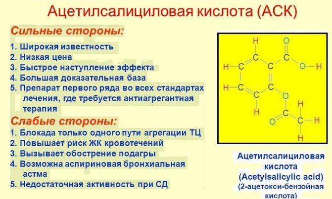 Оправдано ли применение аспирина для разжижения крови