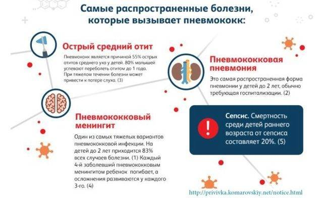 Прививка от пневмонии для детей