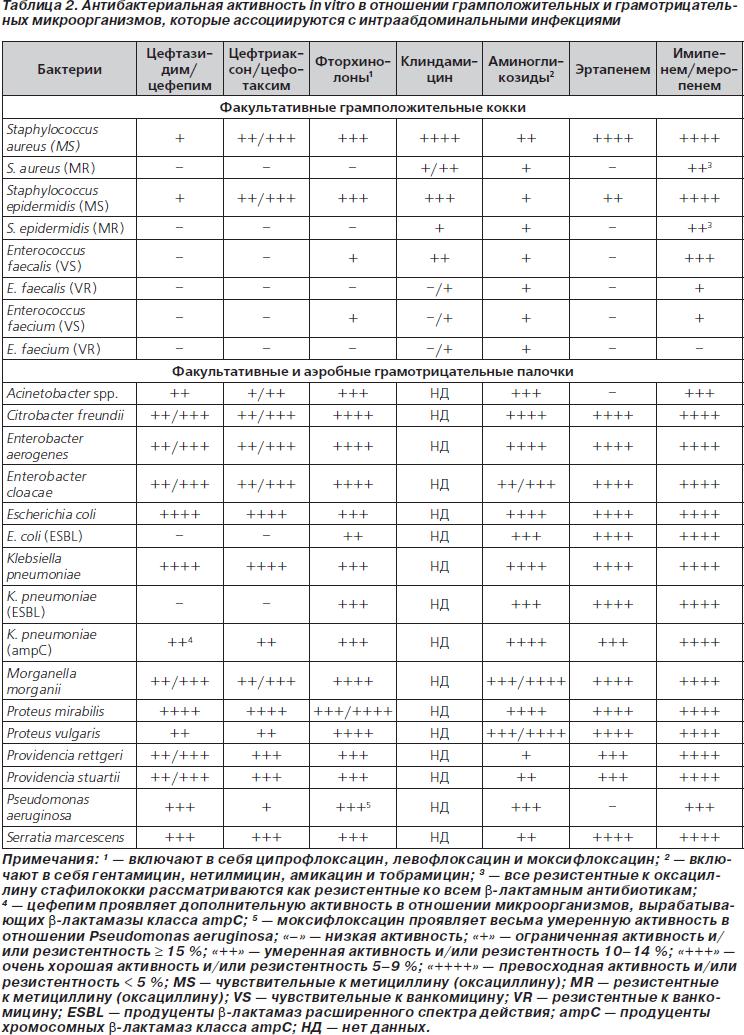 Список препаратов и инструкция по применению антибиотиков цефалоспоринов 1-5 поколения