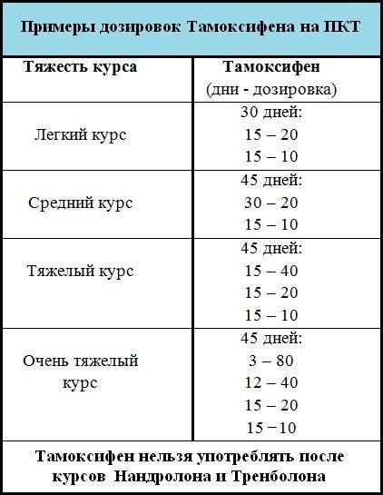 Тамоксифен и его аналоги, особенности применения, цена и отзывы