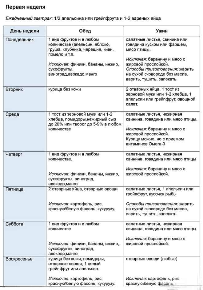 Список диет с отзывами
