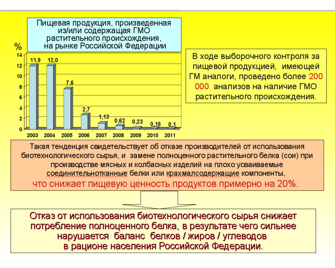 Проблемы использования генно-модифицированной продукции