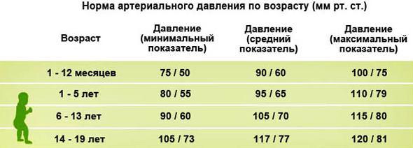 Норма артериального давления по возрастам, таблица верхнего и нижнего давления у женщин, мужчин, детей