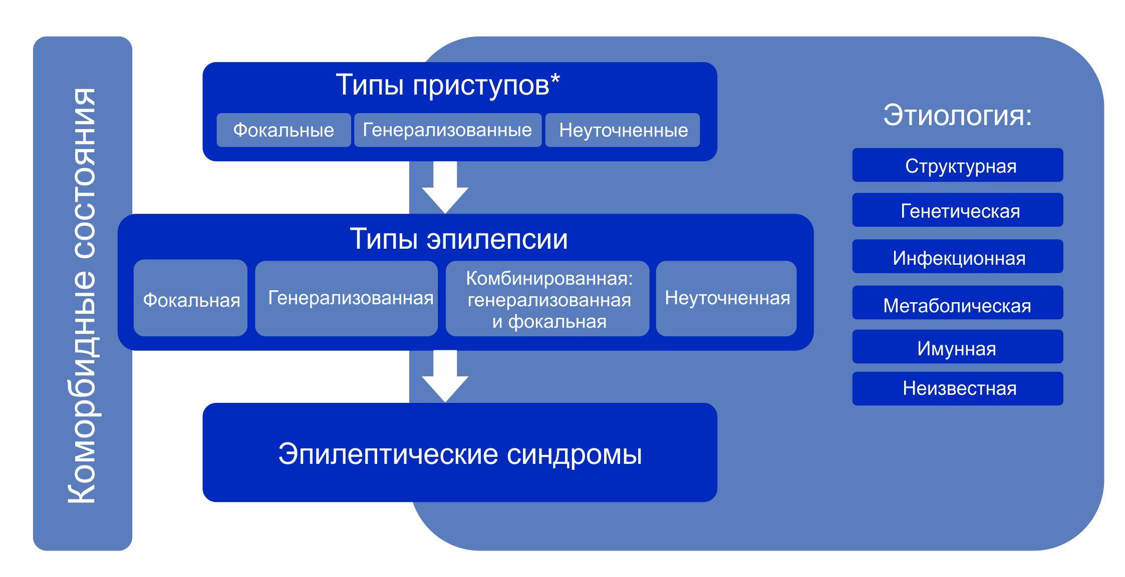 Эпилепсия (м.я. киссин) - кафедра психиатрии и наркологии 1спбгму им. и.п. павлова