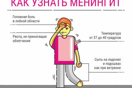 Менингококковая инфекция: симптомы, лечение, профилактика, причины