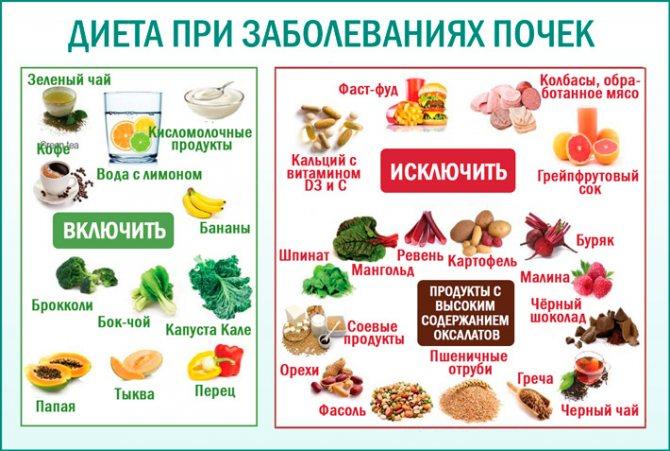 Есть Ли Диеты При Цистите. Диета при остром и хроническом воспалении мочевого пузыря. Какие продукты запрещены при цистите.
