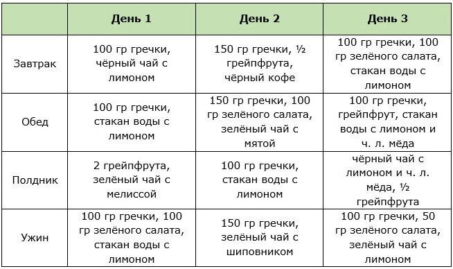 Диета минус 5 кг за 7 дней в домашних условиях: меню на неделю без вреда для здоровья, рецепты блюд