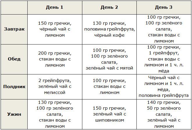 Диета от целлюлита - меню на 10 дней