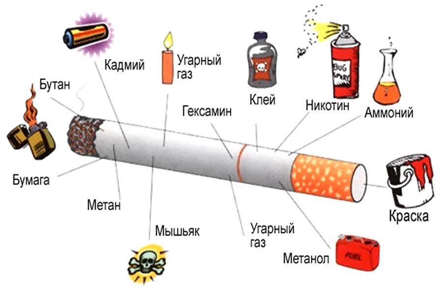 Опасность табакокурения при воспалении легких