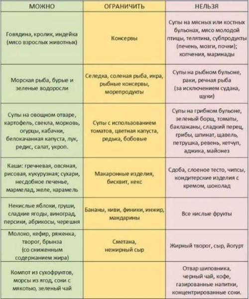 Признаки и лечение желчнокаменной болезни