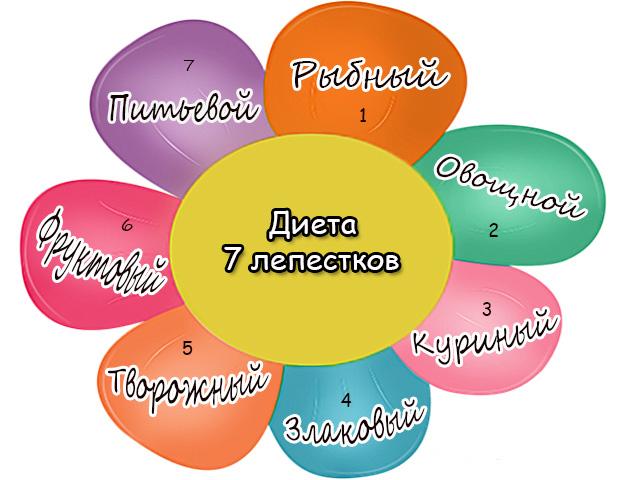 Диета 7 лепестков для быстрого и эффективного похудения на your-diet.ru. | здоровое питание, снижение веса, эффективные диеты