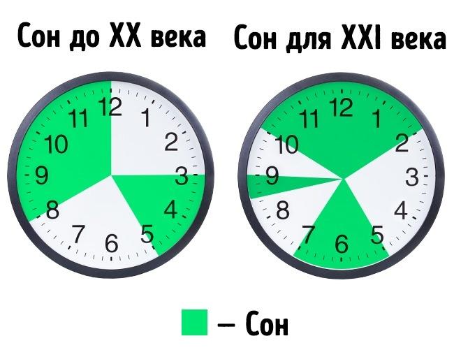 Сколько нужно спать в сутки, чтобы выспаться и быть бодрым