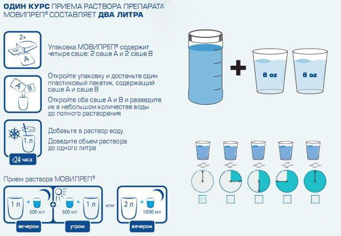 Препарат мовипреп — инструкция по применению перед колоноскопией, диета и питьевой режим