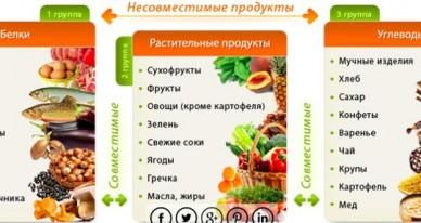 Щелочные продукты питания: полная таблица