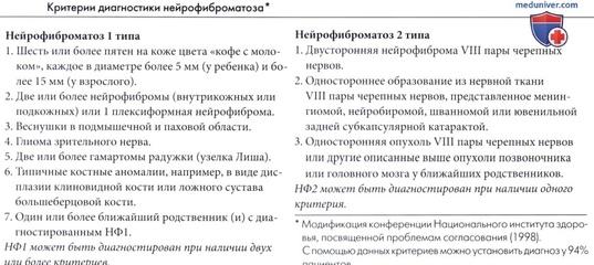 Как распознать нейрофиброматоз фото nezdorov.com