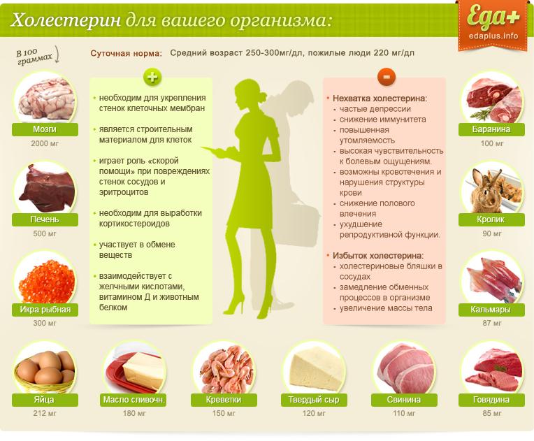 Диета при повышенном холестерине у женщин после 50 лет [продукты и меню]
