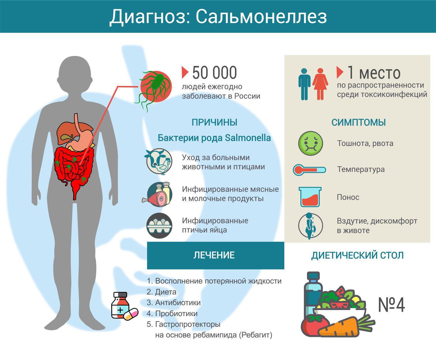 Сальмонеллез. симптомы, причины, диагностика и лечение болезни. :: polismed.com