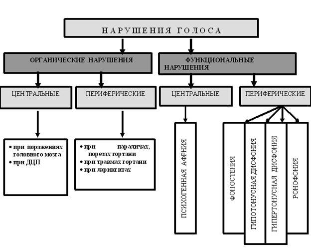 Афония: виды, причины и лечение