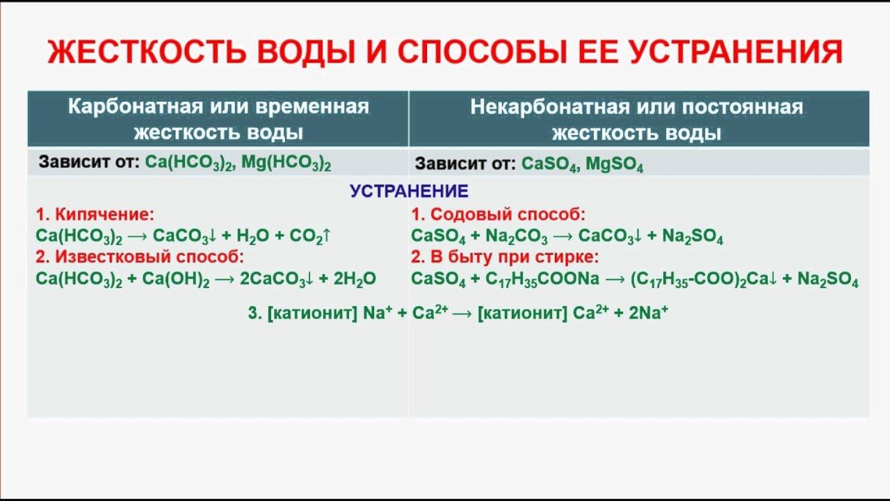 2.5. характерные химические свойства оснований и амфотерных гидроксидов.