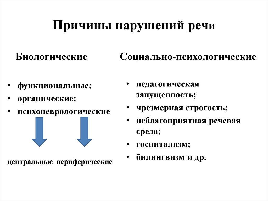 Нарушение речи у взрослых: виды, причины и коррекция