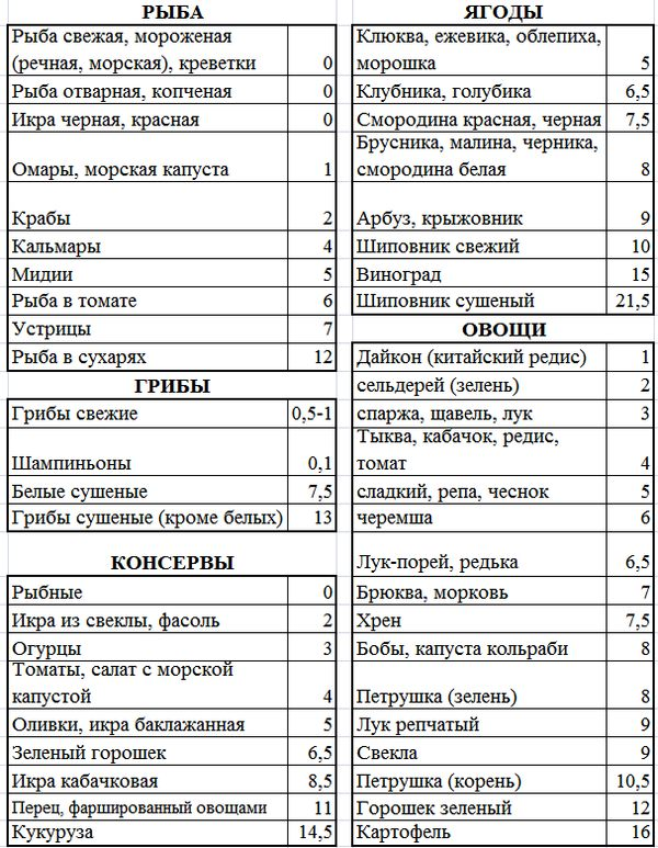 Таблица Кремлевской Диеты Арбуз.