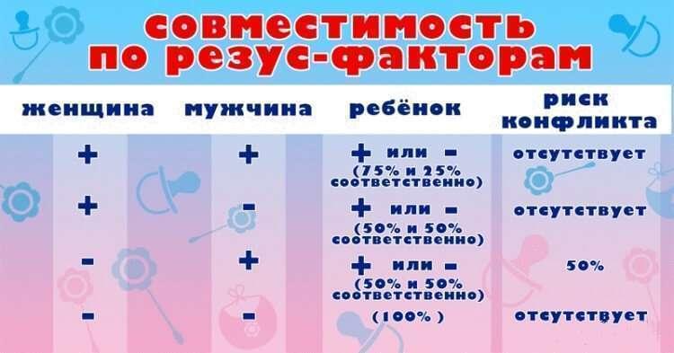 Определение резус фактора и группы крови
