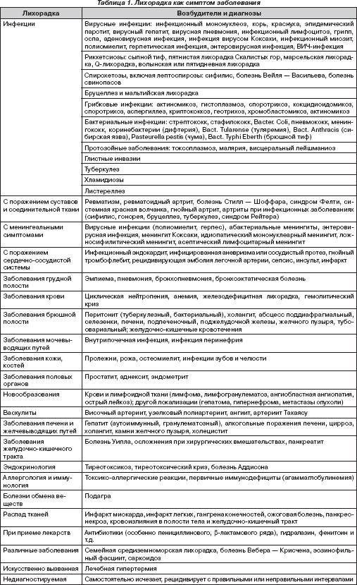 Лихорадка, причины, симптомы и лечение