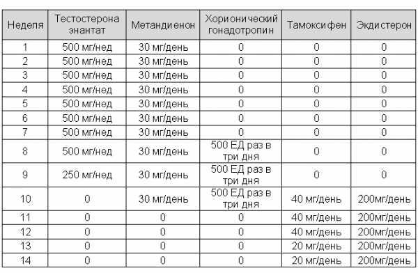 Как принимать тамоксифен в бодибилдинге?