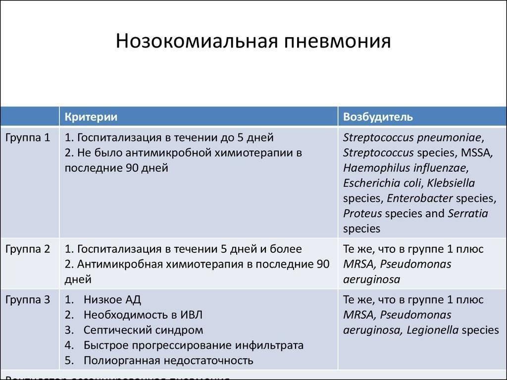 Внутрибольничная пневмония