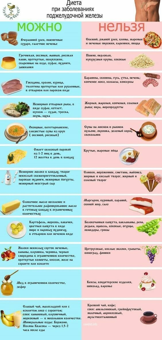Особенности диеты при заболеваниях печени и поджелудочной железы