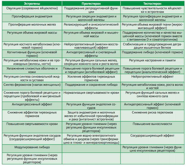 Гормоны Эстрогены Для Похудения. 10 лучших продуктов для естественного снижения уровня эстрогена