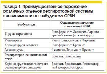 Аденовирусная инфекция у детей (в том числе грудных): симптомы и лечение