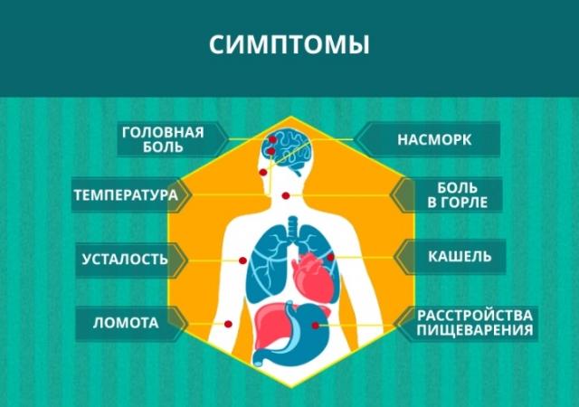 Вич и туберкулез: симптомы инфекций, коинфекция у вич-инфицированных, вирус-ассоциированный недуг при спид, поражение лимфоузлов