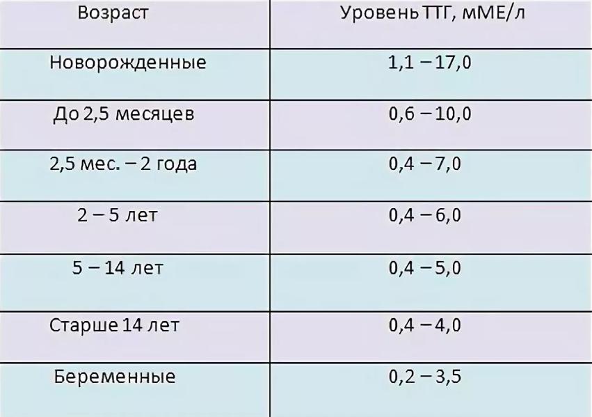 Таблица норм гормонов щитовидной железы у женщин