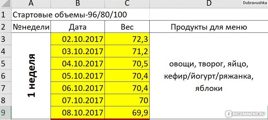Диета протасова меню отзывы и результаты