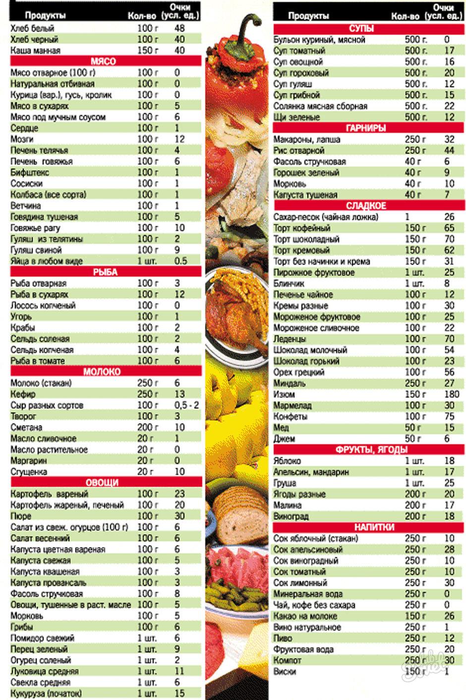 Лечебная диета №4: продукты, меню и рецепты | food and health