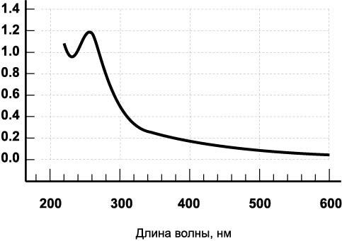 Азотнокислое серебро. формула, применение