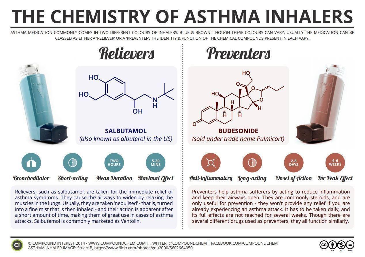 Лечение небулайзером при бронхиальной астме