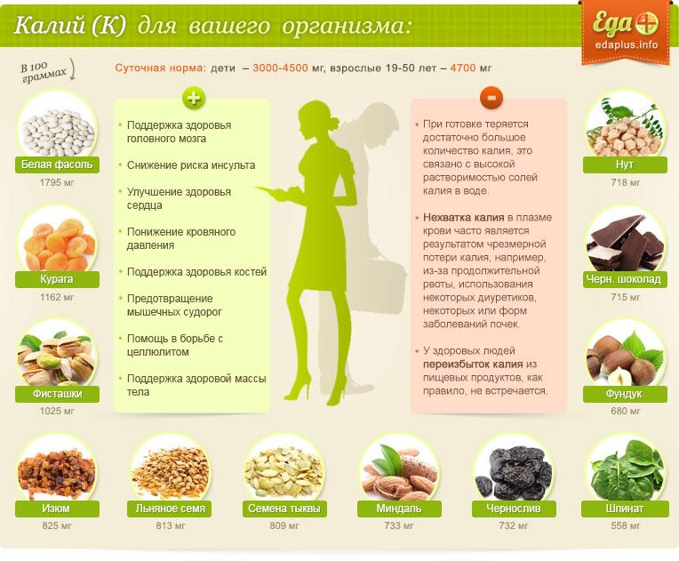 Профилактика гемморрагического и ишемического инсульта: диета и советы по составлению меню