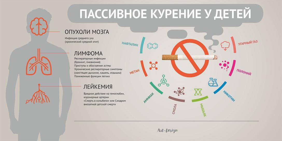 Препараты от астмы и курение