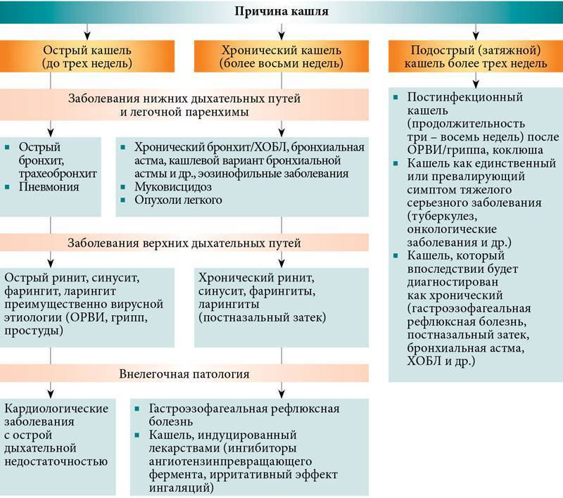 Комбинированные препараты от кашля