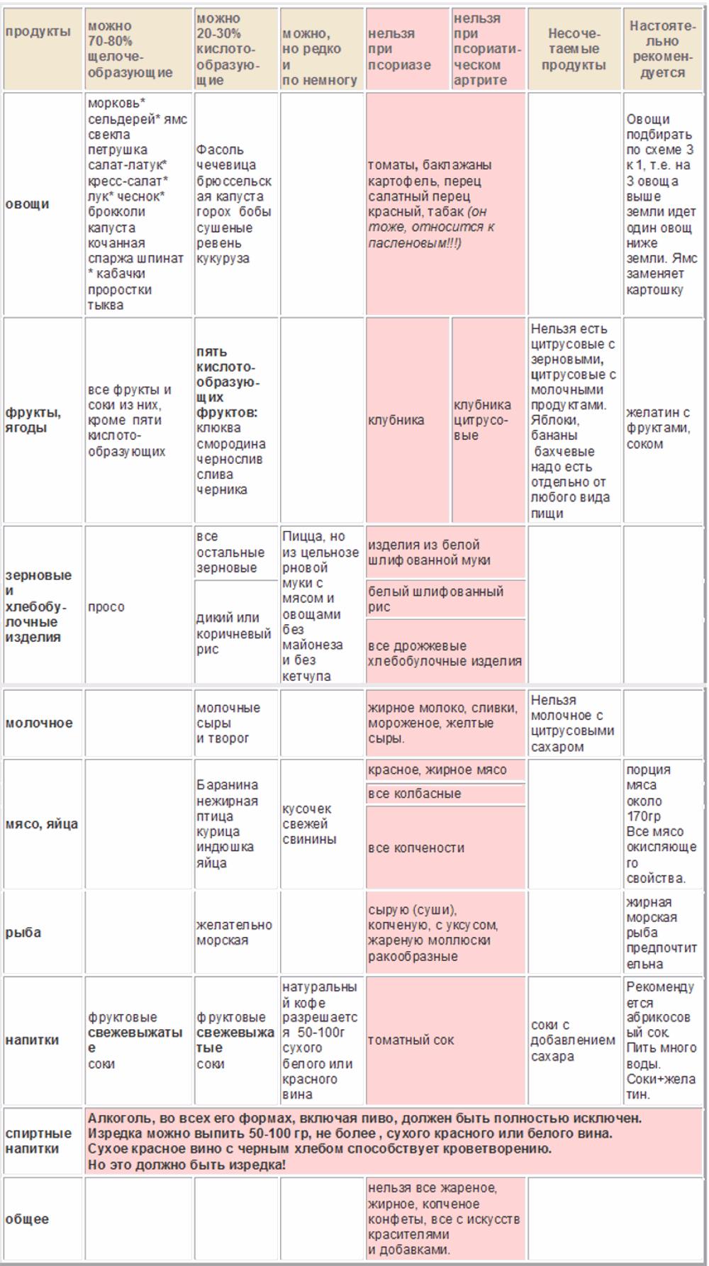 Диета После Псориаза. Диета при псориазе — рациональное питание для достижения ремиссии